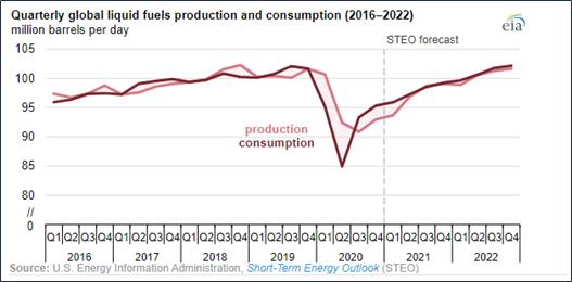 Petróleo. AIE gráfico de producción vs consumo.