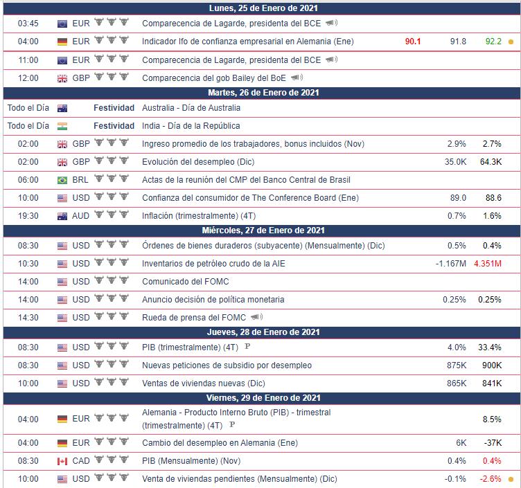 Calendario Económico para la semana del 24 al 29 de enero. Bolsa Americana