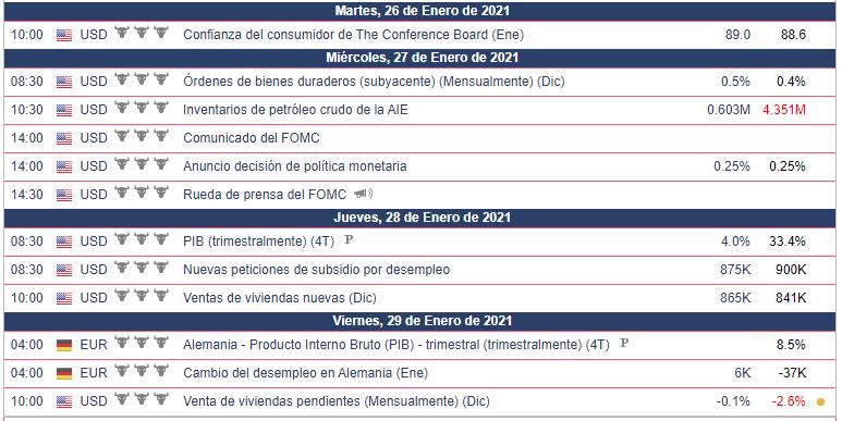 Calendario Económico para el EURUSD - 25.01.21