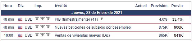 Calendario Económico para hoy 28.01.21