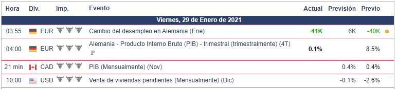 Calendario Económico para hoy - 29.01.21 Bolsa Americana