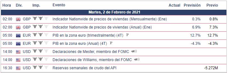 Calendario Económico - Forex