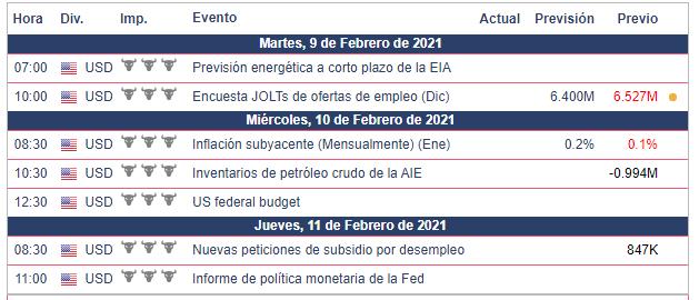 Calendario Económico semana del 8 al 12 de Febrero 2021 Dow Jones