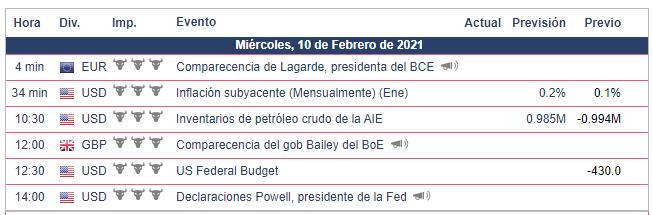 Calendario Económico - 10.02.21