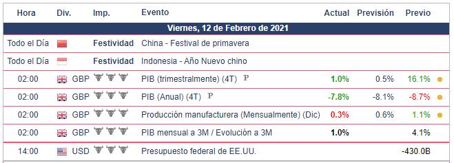 Calendario Económico - 12.02.21 Bolsa Americana