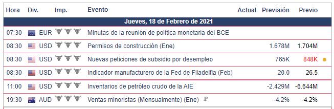 Calendario Económico - 18.02.21 Bolsa Americana