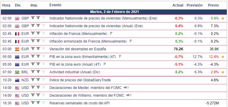 Calendario Económico - 02.02.21 Bolsa Americana