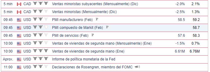 Calendario Económico - 19.02.21 Bolsa Americana