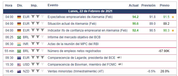 Calendario Económico - 22.02.21 Bolsa Americana