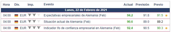 Calendario Económico - 22.02.21 EUR/USD Encuesta IFO