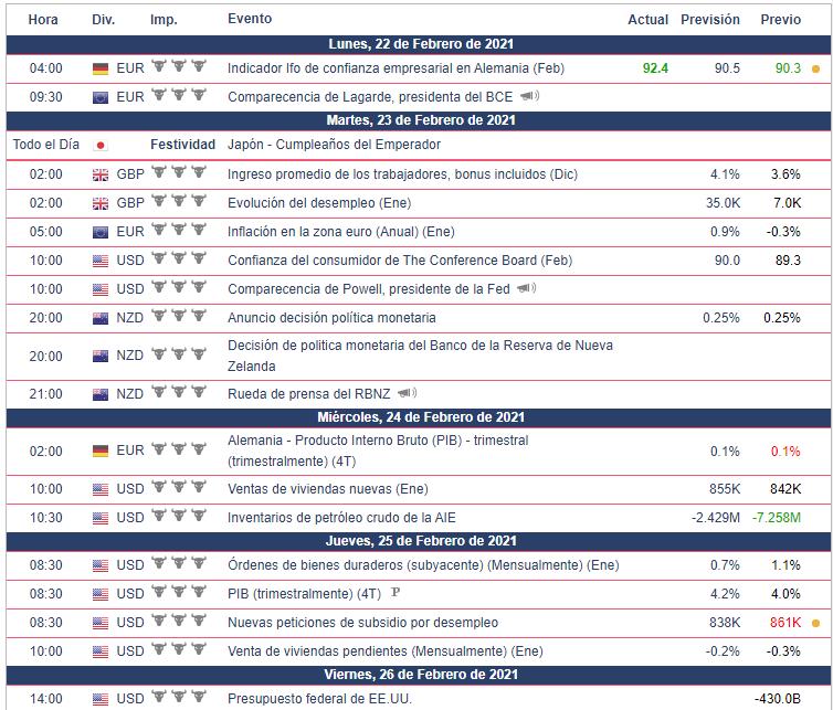 Calendario Económico - Semana del 22 al 28 de Febrero 2021