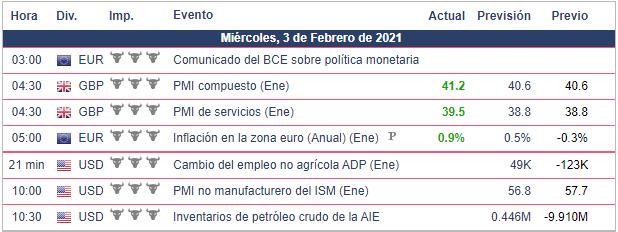 Calendario Económico - 03.02.21 Bolsa Americana