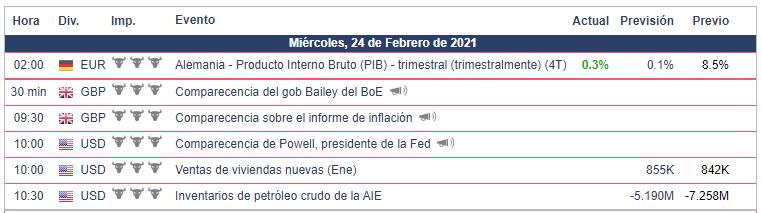 Calendario Económico - 24.02.21 Bolsa Americana