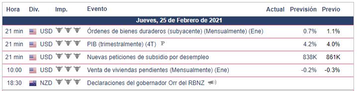 Calendario Económico - 25.02.21