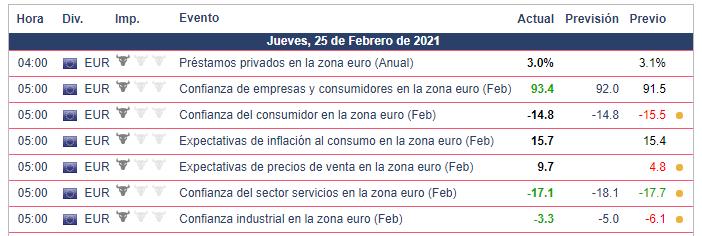 Calendario Económico - 25.02.21 EUR/USD