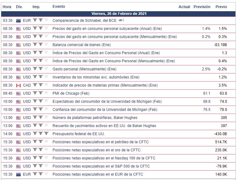 FOREX: Calendario Económico - 26.02.21