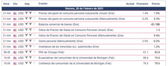 Calendario Económico - 26.02.21