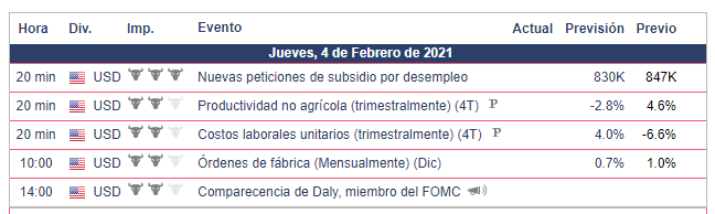 Calendario Económico - 04.02.21 Bolsa Americana