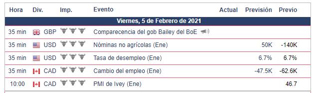 Calendario Económico - 05.02.21 Bolsa AMericana