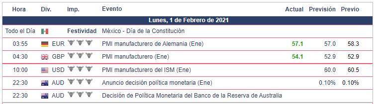 Calendario Económico - 01.02.21