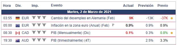 Calendario Económico - 02.03.21 Bolsa Americana