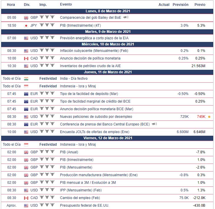 Calendario Económico - Semana del 8 al 12 de marzo Bolsa Americana
