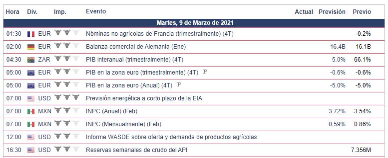 Calendario Económico - 09.03.21