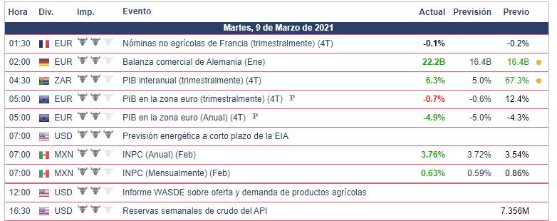 Calendario Económico - 09.03.21 Bolsa Americana