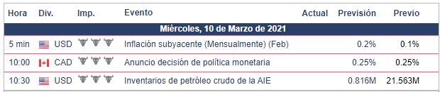 Calendario Económico - 10.03.21 Bolsa Americana
