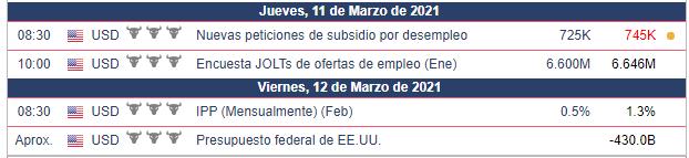 Calendario Económico - 10.03.21 Nasdaq