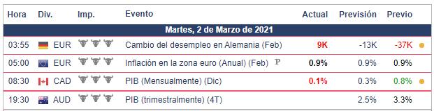 Calendario Económico - 02.03.21