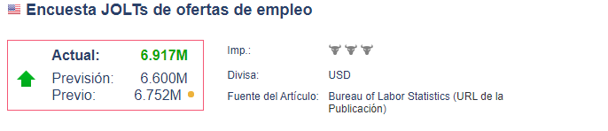 Encuesta JOLTs de ofertas de empleo - SP 500