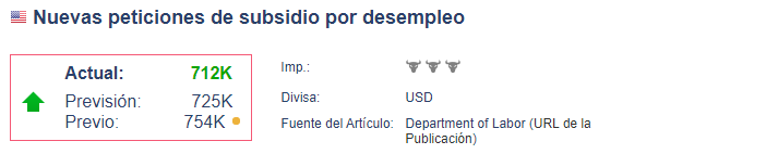 Nuevas solicitudes de desempleo SP 500