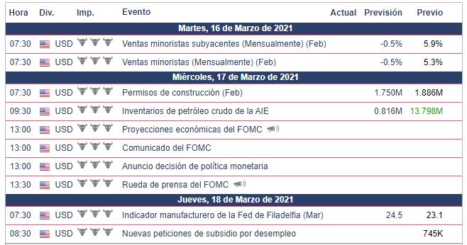 Calendario Económico - Semanal del 15 al 21 de Marz0 Dow Jones