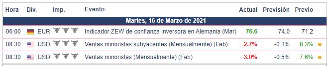 Calendario Económico - 16.03.21 Bolsa Americana