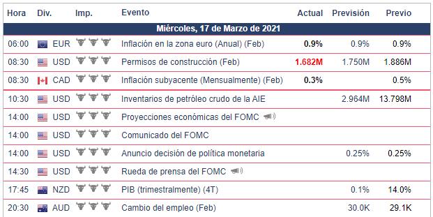 Calendario Económico - 17.03.21 Bolsa Americana