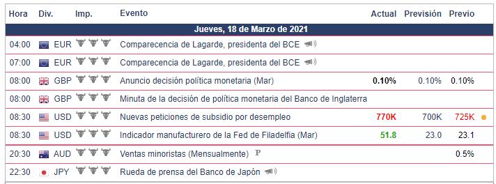 Calendario Económico - 18.03.21 Bolsa Americana