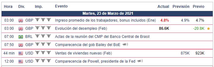 Calendario Económico - 23.03.21 Bolsa Americana