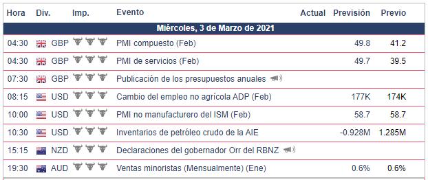 Calendario Económico - 03.03.21 FOREX