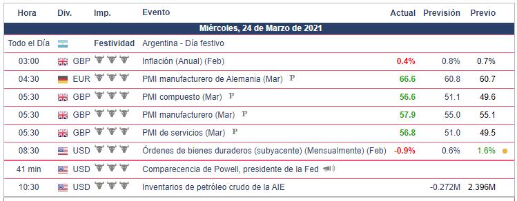Calendario Económico - 24.03.21