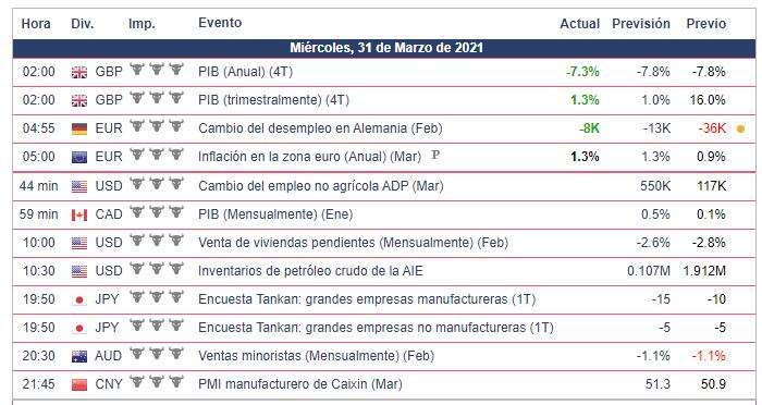 Calendario Económico - 31.03.21 Bolsa Americana