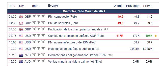 Calendario Económico - 03.03.21 Bolsa Americana