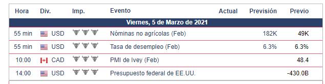 Calendario Económico - 05.03.21