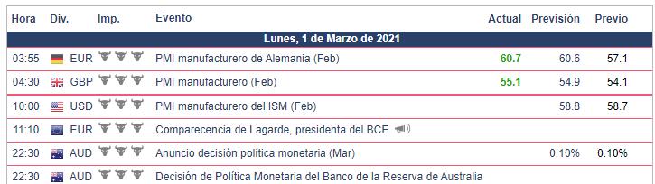 Calendario Económico - 01.03.21 Bolsa Americana