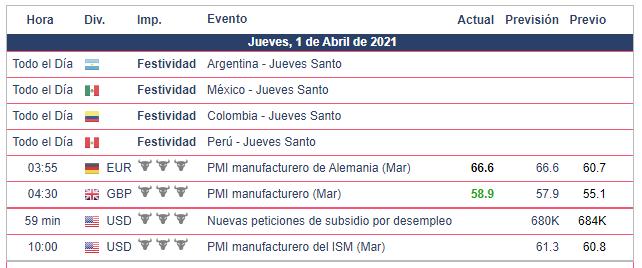 Calendario Económico - 01.04.21 Bolsa Americana