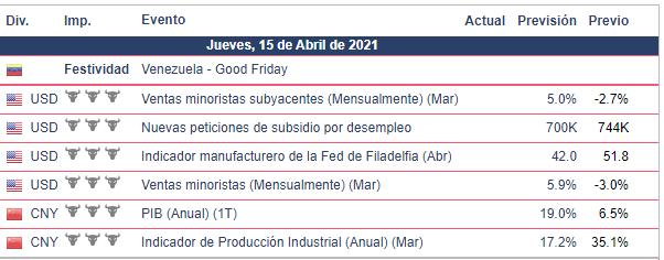 Calendario Económico - Bolsa Americana