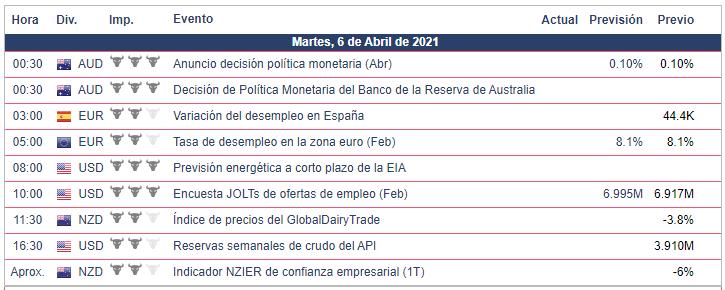 Calendario Económico - 05.04.21 Forex