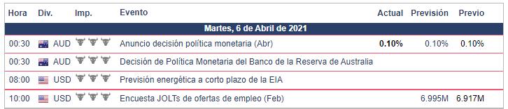 Calendario Económico - Bolsa Americana-06.04.21