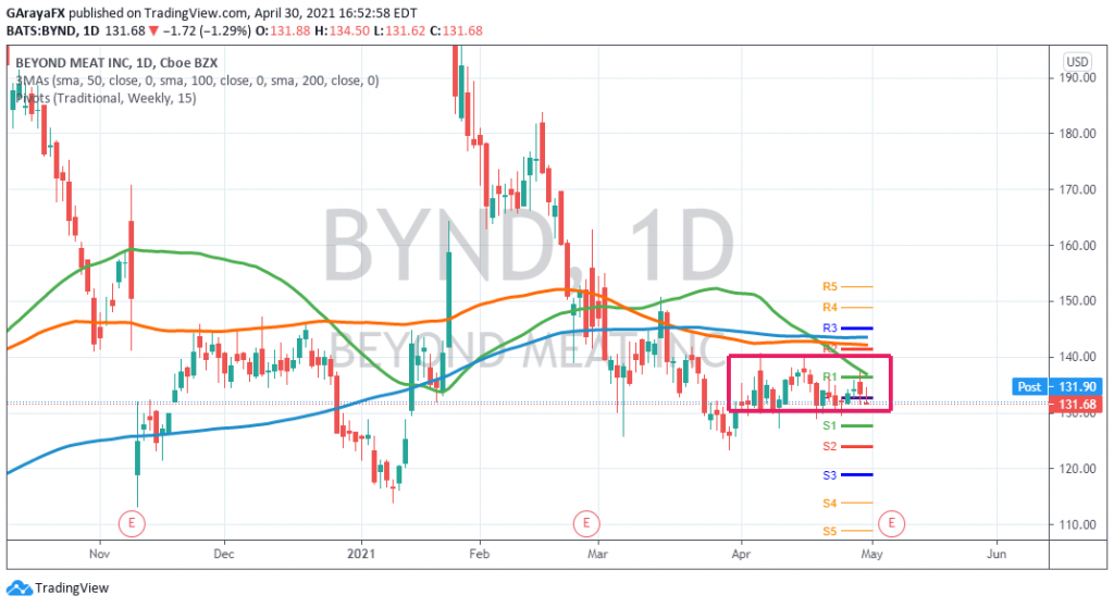 Beyond Meat (BYND)