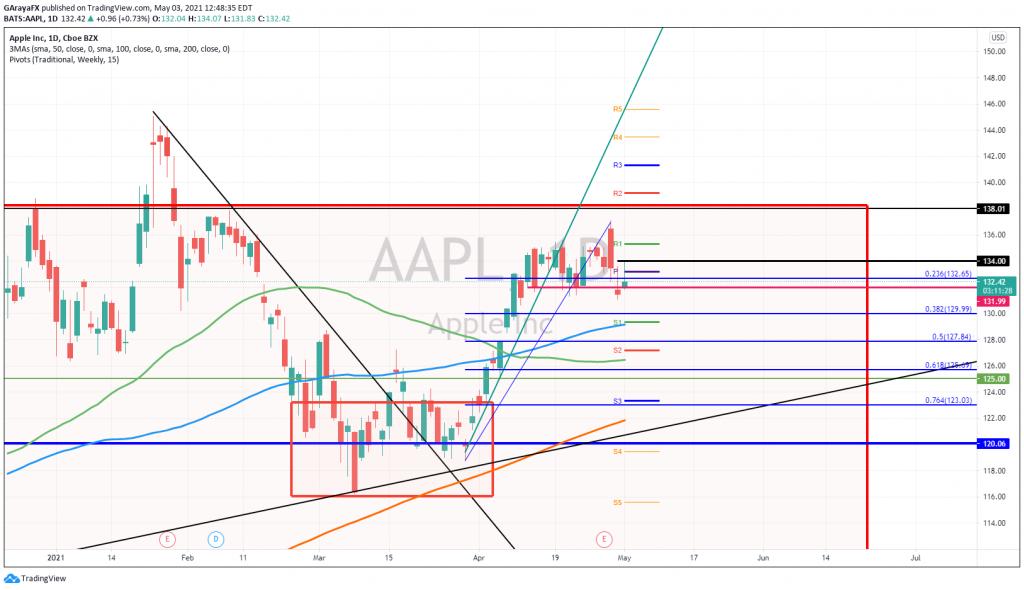 Gráfico diario de Apple (AAPL) - 03.05.21